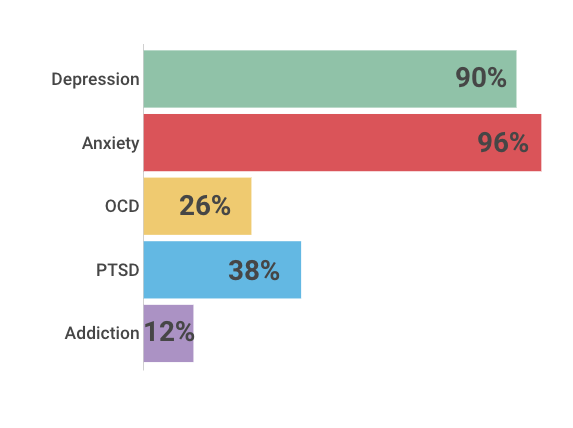 Depression: 90% Anxiety: 96% OCD: 26% PTSD: 38% Substance addiction: 12%