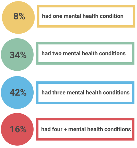 8% had one mental health condition 34% had two mental health conditions 42% had two mental health condition