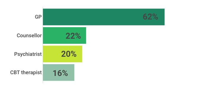 GP: 62% Counsellor: 22% Psychiatrist: 20% CBT therapist: 16%