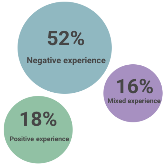 52% had negative experiences. 16% had mixed experiences. 18% had positive experiences.
