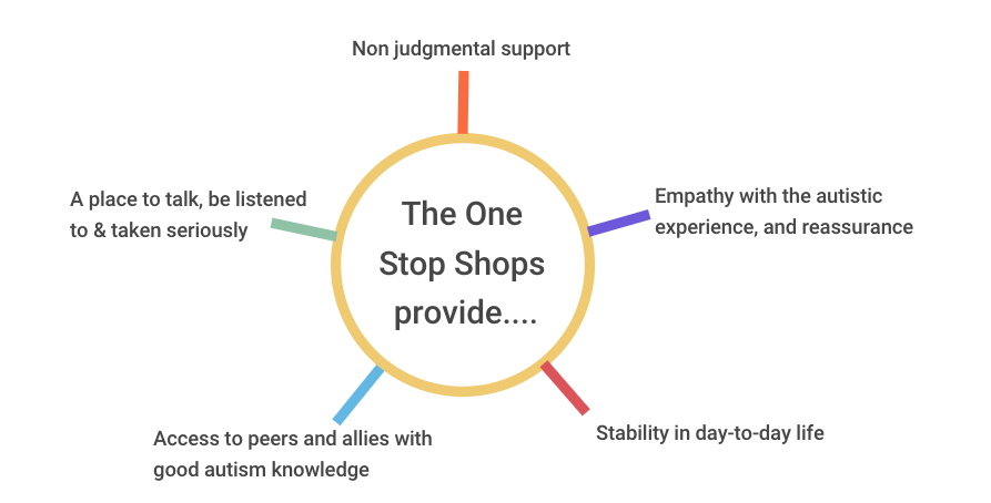 The One Stop Shops provide... Non judgemental support A place to talk, be listened to & taken seriously Empathy with the autistic experience, and reassurance Access to peers and allies with good autism knowledge Stability in day-to-day life