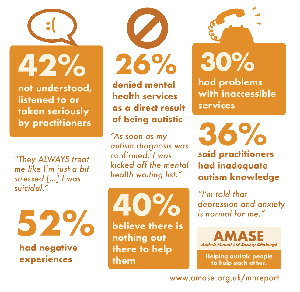"42% not understood, listened to or taken seriously by practitioners. ""They ALWAYS treat me like I'm just a bit stressed... I was suicidal."" 26% denied mental health services as a direct result of being autistic. ""As soon as my autism diagnosis was confirmed, I was kicked off the mental health waiting list."" 30% had problems with inaccessible services. 52% had negative experiences. 40% believe there is nothing out there to help them. 36% said practitioners had inadequate autism knowledge. ""I'm told that depression and anxiety is normal for me."""
